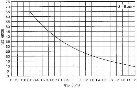 透過率のグラフ