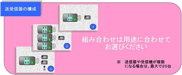 送信機、受信機対応イメージ