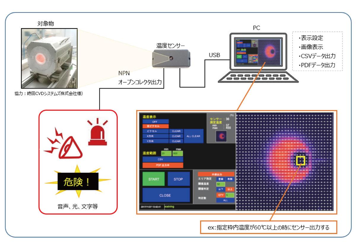 サーモパイル型熱センサーユニットHPB-067:製品特長
